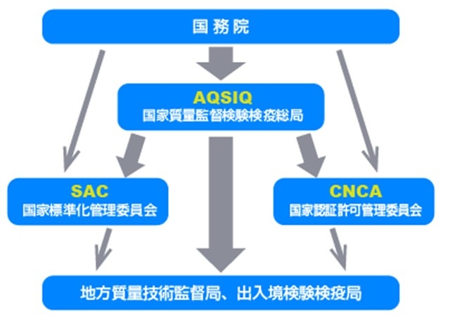 中国標準化の管理体制