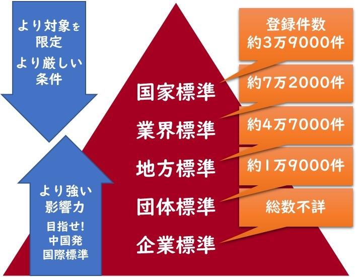 中国の標準規格とは | GB NAVI 中国標準規格総合サイト